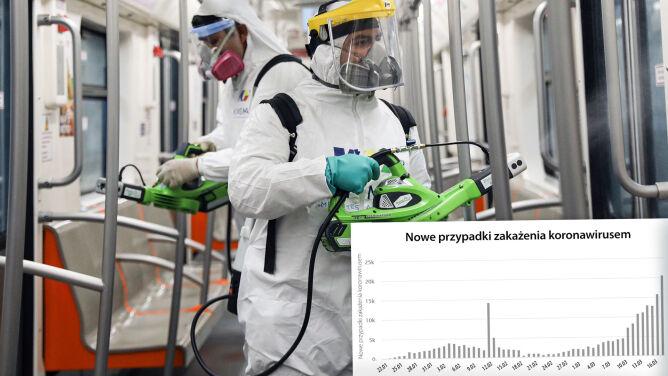 Ponad 26 tysięcy nowych przypadków zakażenia koronawirusem. Sprawdź statystyki