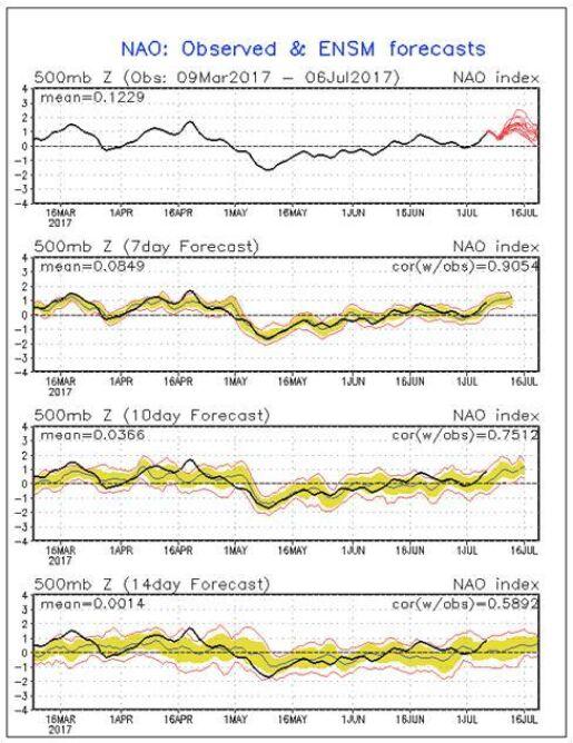 Prognoza indeksu NAO na pierwszą połowę lipca (NOAA)